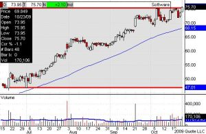 MSTR -- MICROSTRATEGY INC, Daily chart